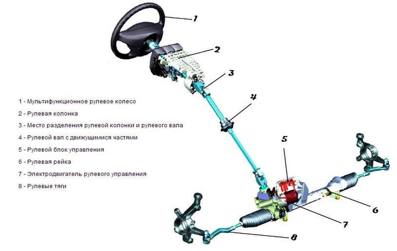 обязанность рулевые механизмы картинки веерный кустарник или